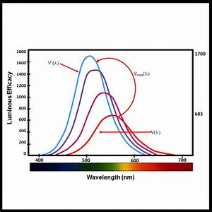 What Is Mesopic Photometry