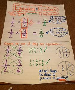 Equivalent fractions poster | Common Core Math | Pinterest ...