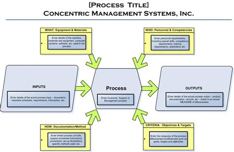 images  ts  turtle diagrams process turtle diagram iso process audit turtle