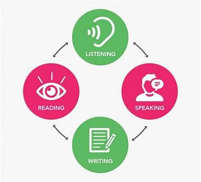 Clipart Speaking Listening Writing Reading Skills English
