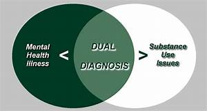 Dual Diagnosis  Explaining The Language Of Addiction