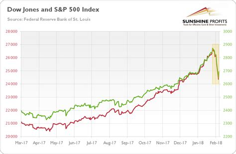 The dow jones branded indices are proprietary to and are calculated, distributed and marketed by dji opco, a subsidiary of s&p dow jones indices llc and have been licensed for use. Three Truths about Stock Market Sell-Off Gold Investors ...