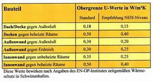 Feuchtigkeit In Der Wand Was Tun : wandfeuchtigkeit werte tabelle industrie werkzeuge ~ Sanjose-hotels-ca.com Haus und Dekorationen