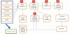 Search Service Application Components In Sharepoint Server