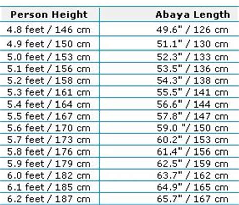 165 Cm Height To Feet Inches 165 Cm Equals Inches Convert Cm To Feet And Inches