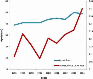 Cardiovascular Disease In Hiv Patients  From Bench To