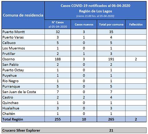 Región de los Lagos registra dos fallecidos por Covid 19