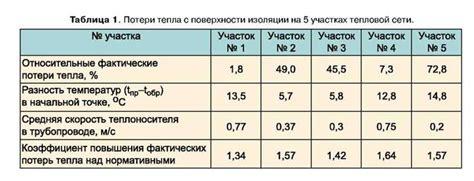 Расчет нормативов технологических потерь при передаче тепловой энергии и теплоносителя