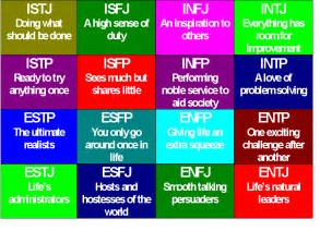 Image result for myers–briggs type indicator chart images
