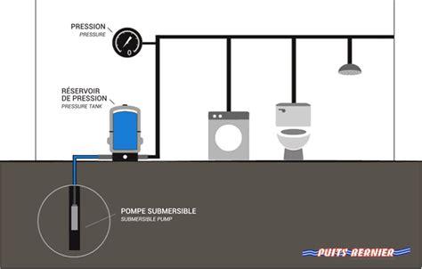 submersible water pompe à eau puits bernier