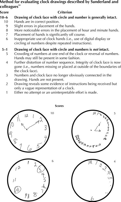 clock drawing test the value of clock drawing in identifying executive