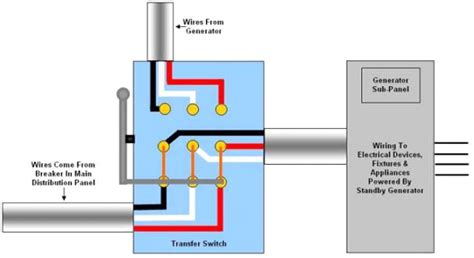 auto transfer switch installation topology of a transfer