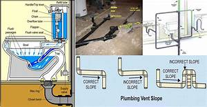 House Drainage System Diagram