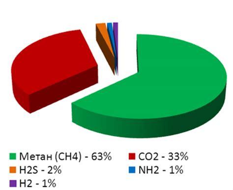 Технические характеристики природного газа Котельные установки тепловых электростанций