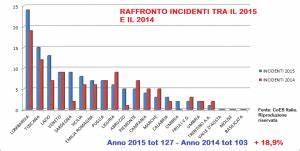 Incidenti di ambulanze e mezzi di soccorso, sinistri ...