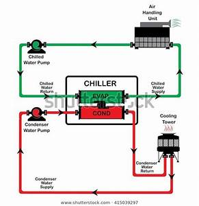 Find Chiller Diagram Cycle Chiller Diagram System Stock