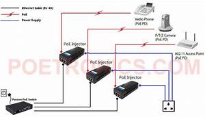 Poe 100mbps 48w Passive Poe Injector By Poetronics