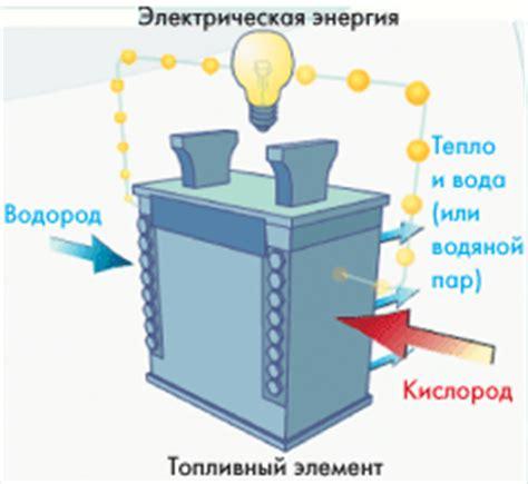 Мищенко А.И. Применение водорода для автомобильных двигателей 1984 ru — Книга в DJVU