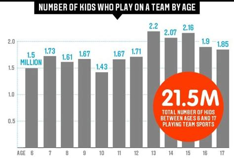 hidden demographics  youth sports espn  magazine