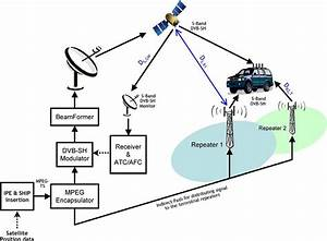 System Block Diagram Showing The Satellite Gateway To The