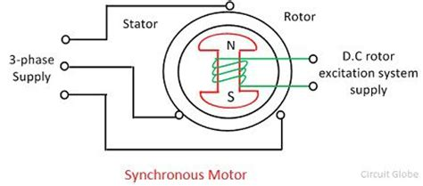what is ac motor definition types circuit globe