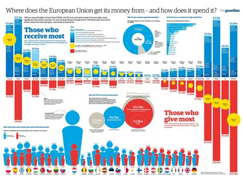 where does the eu money come from where does it go