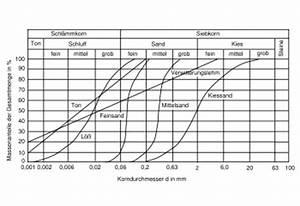 Gu Berechnen : korngr enklassifikation ~ Themetempest.com Abrechnung
