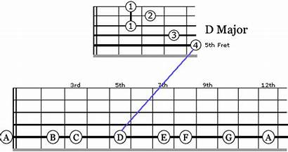 Bar Shaped Chords Shape Guitar
