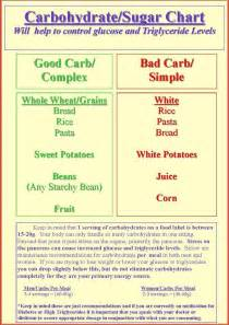Diabetic Carb Counting Chart
