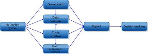 Fleet´s Information System