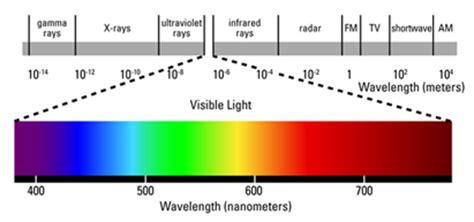 blue light wavelength laser eye safety