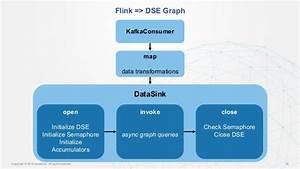 Flink Wiring Diagram : streaming cyber security into graph accelerating data ~ A.2002-acura-tl-radio.info Haus und Dekorationen