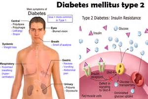 Diabetes Mellitus - : Med Easy : Juvenile Diabetes