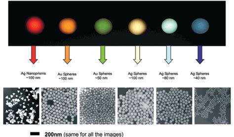 metallic nanoparticles part  nanografi nano technology