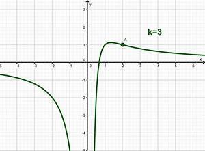 Kurvenschar Berechnen : aufgaben zur diskussion von funktionenscharen mathe themenordner ~ Themetempest.com Abrechnung