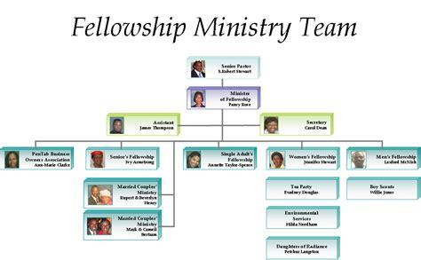 10 Best Images of Church Organization Chart - Church ...