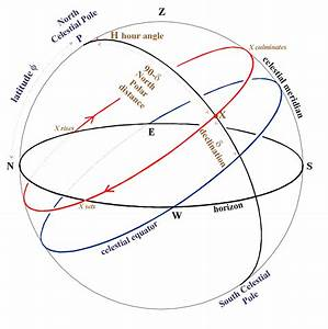 Positional Astronomy  The First Equatorial System