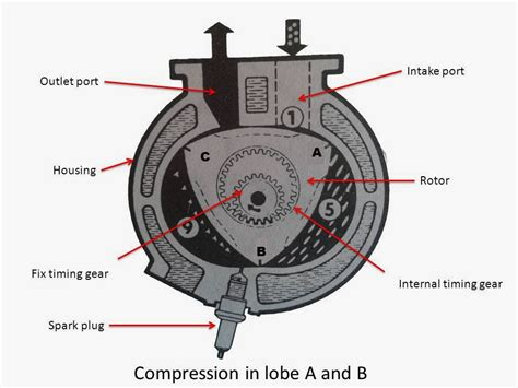 How A Wankel Engine Works by Rotary Engine Parts Working Mech4study