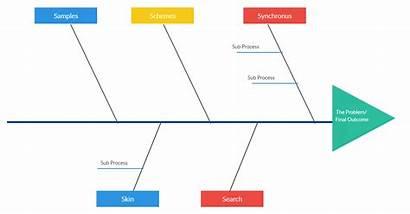 Fishbone Diagram Template Sales Process Fish Bone