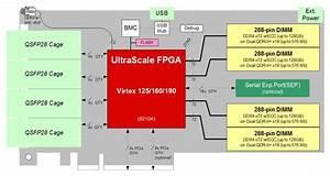 Bittware Xusp3r  U2013 Virtex Ultrascale Fpga  4x Pcie X8  4x