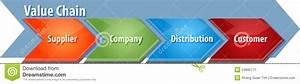Value Chain Business Diagram Illustration Stock
