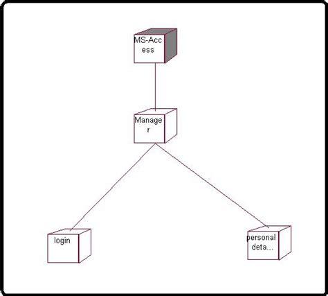 deployment diagram payroll application processing
