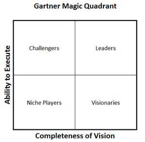 Four Quadrant Decision Matrix Template Excel