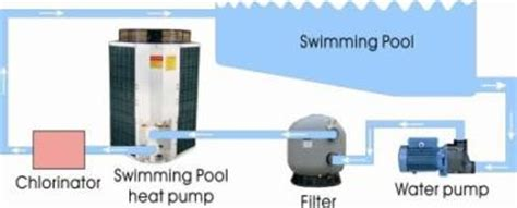 installation  swimming pool heat pumps