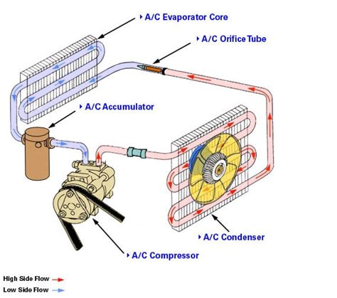 learn   repair  automotive air conditioning system