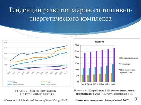 Лекция 1 общие вопросы развития энергетики производство и потребление энергии одна из главнейших характ