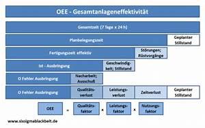Sigma Berechnen : qualit tskennzahlen ~ Themetempest.com Abrechnung