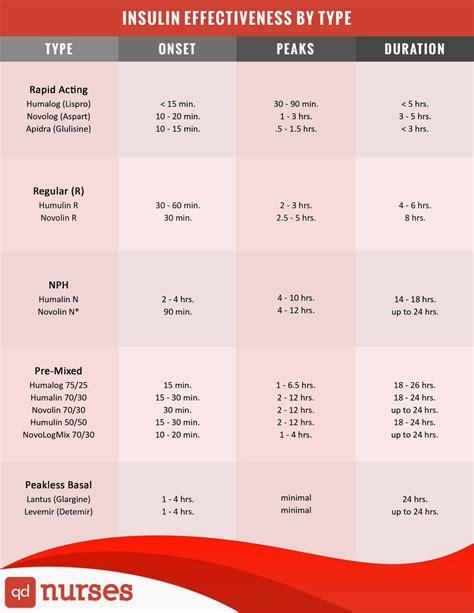 quick memes   nice chart  insulin qd nurses