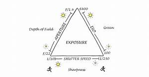 Exposure Triangle In Photography