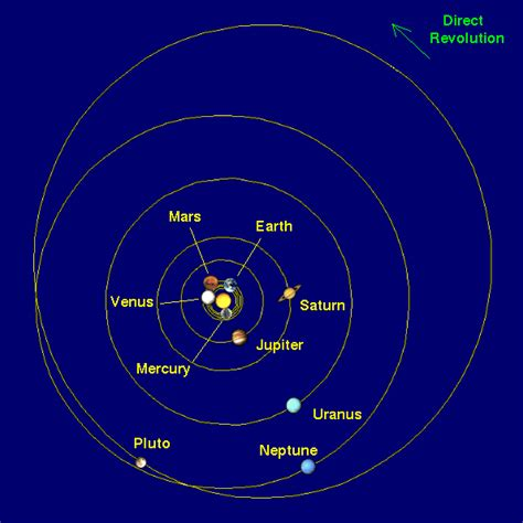Solar System Why Are Most Planetary Orbits Nearly
